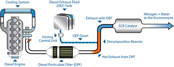 SCR system for diesel engines